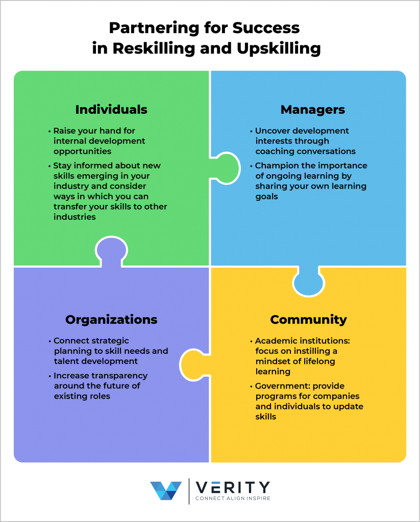 Four puzzle pieces fitting together showing the four groups responsible for reskilling and upskilling: individuals, managers, organizations, and the community.